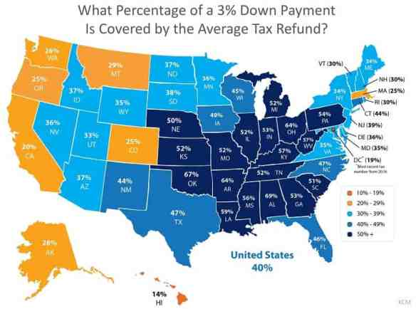 percentage of down payment covered by average tax refund